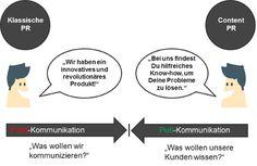 Deutschlands #Gründerszene ist im Wandel. Im vergangenen Jahr gab es nur 763.000 und damit 17 Prozent weniger Start-ups als im Vorjahr. Nur 35% der Unternehmen überleben die ersten 10 Jahre. Viele #Startups scheitern mangels einer geeigneten #Marketingstrategie.