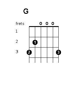 C chord diagram | Guitar | Pinterest | Guitar chords and Guitars