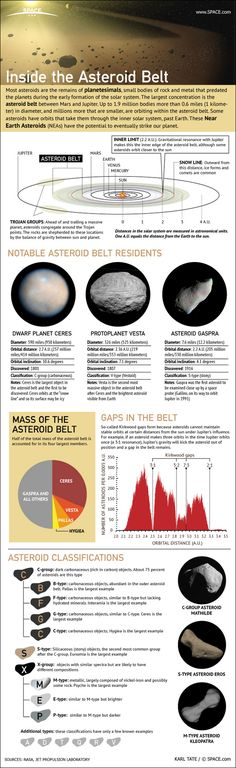 Millions of Rocky and Metallic Asteroids Occupy the Asteroid Belt (Infographic)  - Credit: Karl Tate, SPACE.com Contributor