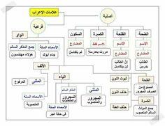 15 Arabic Language, Learning Arabic, Arabic Words, Alphabet, Teaching, Culture, Tools, Children, Arabic Proverb