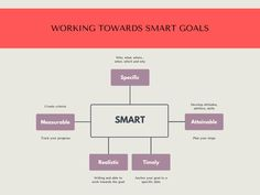 Working towards smart goals Wealth Management, Business Management, Become A Millionaire, How To Become Rich, Achieve Success, Thought Process, Financial Goals, It Network