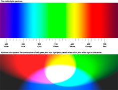 A diagram that shows the colors of the visible light spectrum, and also shows how areas of pure red, green, and blue light combine to produc... Web Style Guide, Style Guides, Additive Color, Electromagnetic Spectrum, Triangle Square, Science Fair, Science Activities, Color Theory, White Light