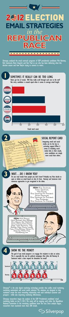 2012 Election: Email Strategies of the Republican Race #infographic #marketing #mashable