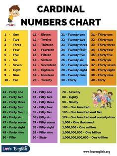 Cardinal Numbers British English, American English, Writing Out Numbers, Thirty Four, Learn English For Free, Number Chart, Learning English, One In A Million, Twenty One