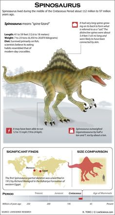 Facts re: Spinosaurus