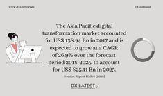 #digitaltransformation #marketgrowth #asiapacific #marketanalysis #marketresearch #marketinsights #marketreport Market Research, Insight, Asia, Facts, Marketing, Digital