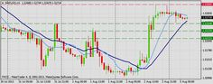 Forex Technical & Market Analysis FXCC Aug 05 2013 - Stock Trading Community - News, Penny Stocks, Forex, Day Traders