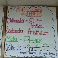 Metric units anchor chart (no link included, but still an awesome chart!)