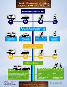 US Univ. infographic on how they should encourage cycling and are trying to be greener