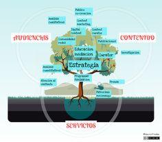 Árbol de relaciones de nuevos perfiles profesionales sociales y digitales
