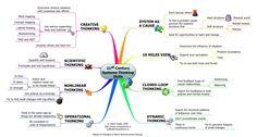 21st Century Thinking Skills