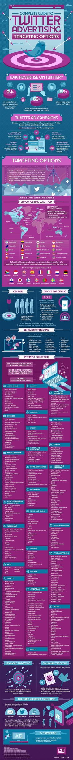 A Complete Guide to Twitter Advertising Targeting Options [Infographic] - http://topseosoft.com/a-complete-guide-to-twitter-advertising-targeting-options-infographic/