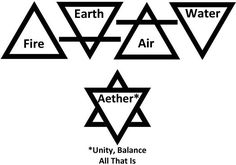 In the alchemical realm, the skillful employment of all four of these elements leads the practitioner to infinite potential and Divine creativity. We see the center of this (alchemical) symbol void of design - indicating creation takes place through the path of least resistance. In other words, it is by allowing that we obtain our true creative purpose.
