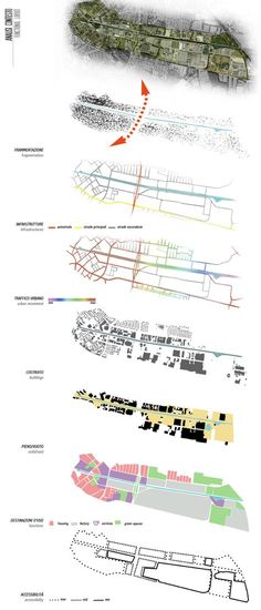 Alessia Rita Palermiti · Strategies and actions for Sustainable Urban Design al. - Alessia Rita Palermiti · Strategies and actions for Sustainable Urban Design along the canal in Ei - A As Architecture, Architecture Graphics, Architecture Drawings, Sustainable Architecture, Architecture Diagrams, Site Analysis Architecture, Masterplan Architecture, Urban Design Concept, Urban Design Diagram