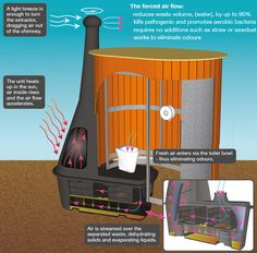 compost toilets how they work | ... waterless toilets work | Woo Woo - Waterless and composting toilets