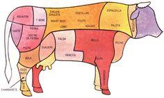 Spanish or Mexican cuts of beef Grilled Brisket, Brisket Tacos, Smoked Beef Brisket, Brisket Sandwich, Texas Brisket, Brisket Rub, Milanesa, Carne Asada, Pioneer Woman Brisket