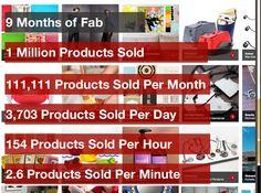 Fab.com's impressive growth!