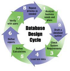 Database Design Cycle
