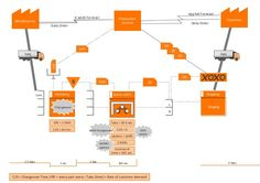 Value Stream Mapping with ConceptDraw PRO by Anastasia Krylova via slideshare