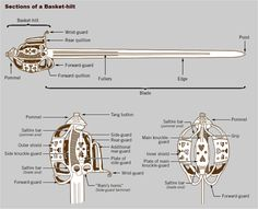 Sections of a Basket-hilt by myArmoury.com