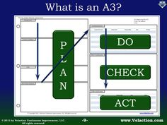 The A3 process is a specific, structured method of problem solving. While the A3 report is the visible centerpiece of the process, it is actually more of a result of the process than the actual process itself. The A3 report is simply a concise, communication tool. Because of the recognizable format, individuals can rapidly share ideas and have confidence in what they are talking about.