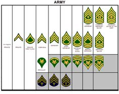 Army ranks of the Neighborhood of Make Believe.