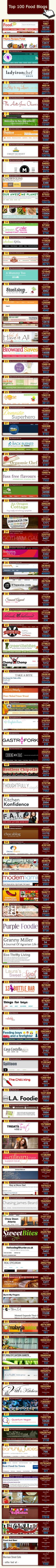 Great example of how to drive traffic to your blog. - She has the Top food blogs on her site