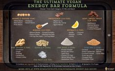 Ultimate Energy Bar Formula, plus recipe ideas! So much better than buying sugar-laden granola bars at the store. Best Energy Bars, Vegan Energy Bars, Protein Bars, High Protein, Fish Recipes, Whole Food Recipes, Vegan Recipes, Bar Recipes, Muesli