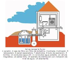 recoleccion y reutilizacion de aguas lluvias - Buscar con Google