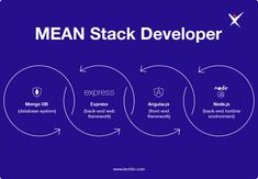A full stack developer, who knows all the frameworks, development tools and programming languages, a MEAN stack developer is only exposed to a limited set of tools which includes M for MongoDB, E for ExpressJS, A for Angular, and N for NodeJS. Programming Languages, Meant To Be, Environment, Tools, Environmental Psychology, Appliance