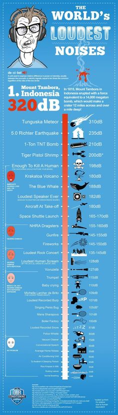 The world's loudest noises info graphic for teaching volume and sound.