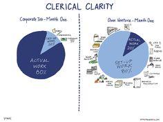 entrepreneurs tasks clarity