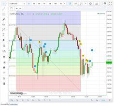 Infos über Fibonacci-Ebenen für Handel mit binären Optionen... #infos #fibonacci #handel #binaereoptionen