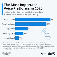 The future of voice assistants in marketing & business Customer Behaviour, Customer Insight, Alexa Skills, Speech Recognition, Natural Language, Single Words, Business Marketing, Case Study, The Voice
