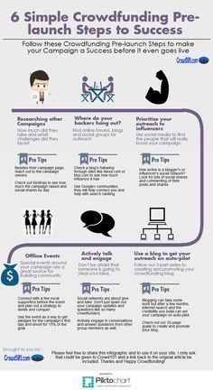 6 simple steps to and pre-launch success! Get your fundraising campaign off to a bang by building pre-launch excitement and community. crowdfunding tips, crowdfunding campaigns Fundraising ideas, crowd fundraising, nonprofit fundraising Go Fund Me Campaign, Nonprofit Fundraising, Fundraising Ideas, Fundraising Events, Grant Writing, Steps To Success, How To Raise Money, Planer, Social Media