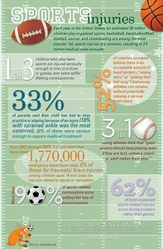 Check out this infographic regarding sports injuries in youth sports today!
