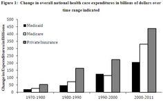 Containing Health Care Costs: Recent Progress and Remaining Challenges   Brookings Institution