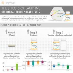 New Laminine clinical study results!  #Laminine #stayhealthy #bloodsugar