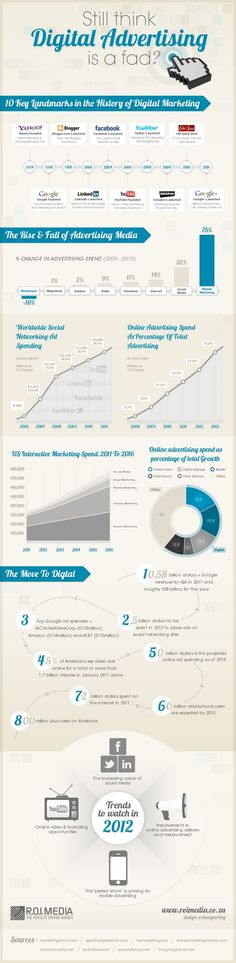 Still-think-Digital-Advertising-is-a-fad-Infographic