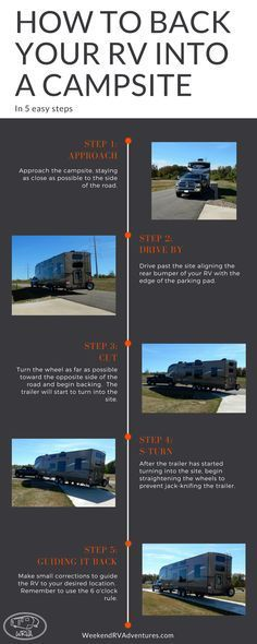 5 easy steps to backing your RV like a pro. If you struggle with backing your 5th wheel or travel trailer these tips will help you to back up on the first try.