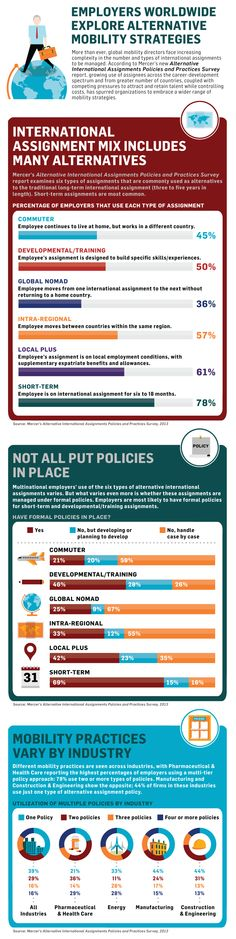 """Employers Worldwide Explore Alternative Mobility Strategies  More than ever, global mobility directors face increasing complexity in the number and types of international assignments to be managed. """"Ever-increasing globalization, internal cost and staffing pressures, and competing priorities among different regions or business units challenge today's global mobility manager to strike the proper balance when designing international assignment policies and practices,""""  Mercer Consulting."""
