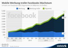 Infografik: Mobile Werbung treibt Facebooks Wachstum | Statista