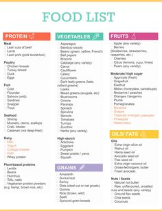 The Ultimate Healthy Grocery List for When You Want to Eat Clean Grocery Shopping List. More from my site Clean Eating Chart: See The Benefits Of Eating Clean The best healthy eating gift ideas! Healthy Dinner Recipes, Diet Recipes, Healthy Snacks, Eating Healthy, Snacks List, Clean Eating Food List, Clean Foods, Kid Snacks, Health Eating