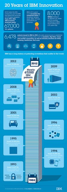 20 years of @IBM innovation. #infographics #technology #patents