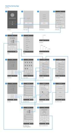 User flow full                                                                                                                                                                                 More