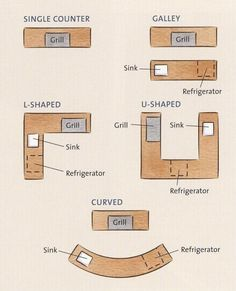 10 x 12 kitchen layout | outdoor kitchen design plans & ideas
