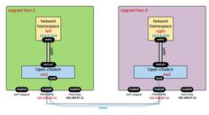 Overlay Networks with Open vSwitch - GRE - VXLAN - Geneve - GREoIPSEC