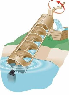 Archimedes Screw Water Irrigation Method The Homestead Survival - Homesteading - David is dying for a water source. Homestead Survival, Camping Survival, Survival Prepping, Emergency Preparedness, Survival Gear, Survival Skills, Survival Gadgets, College Survival, Wilderness Survival