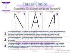 Capital A slant related to career and work Forensic Psychology, Educational Psychology, Psychology Facts, Forensic Science, Signatures Handwriting, Handwriting Styles, Improve Your Handwriting, Sign Meaning, Handwriting Analysis