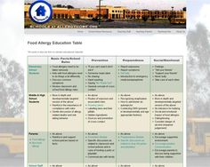 Food Allergy Education and Awareness table that highlights teaching points tailored for specific groups - elementary school students, adolescents, families with and without food allergies, and school staff. Links are provided to relevant educational materials for that specific group.